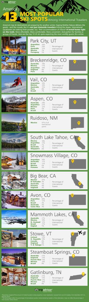 13 Most Popular Ski Spots